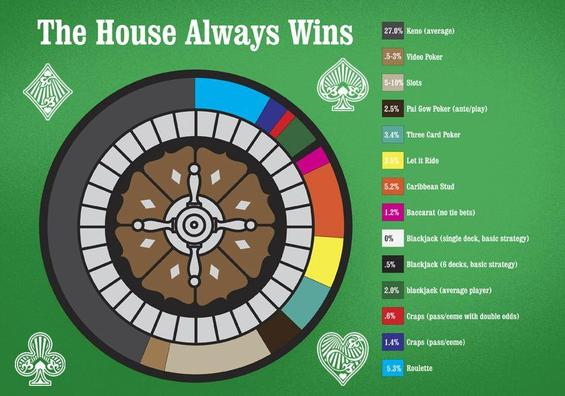 the-house-always-win-gambling-chart-thumb-565x396 Baccarat Games online, which despite the fact that it could Bierhocker